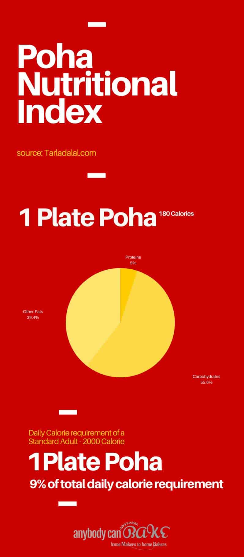 Poha-Nutritional-Index